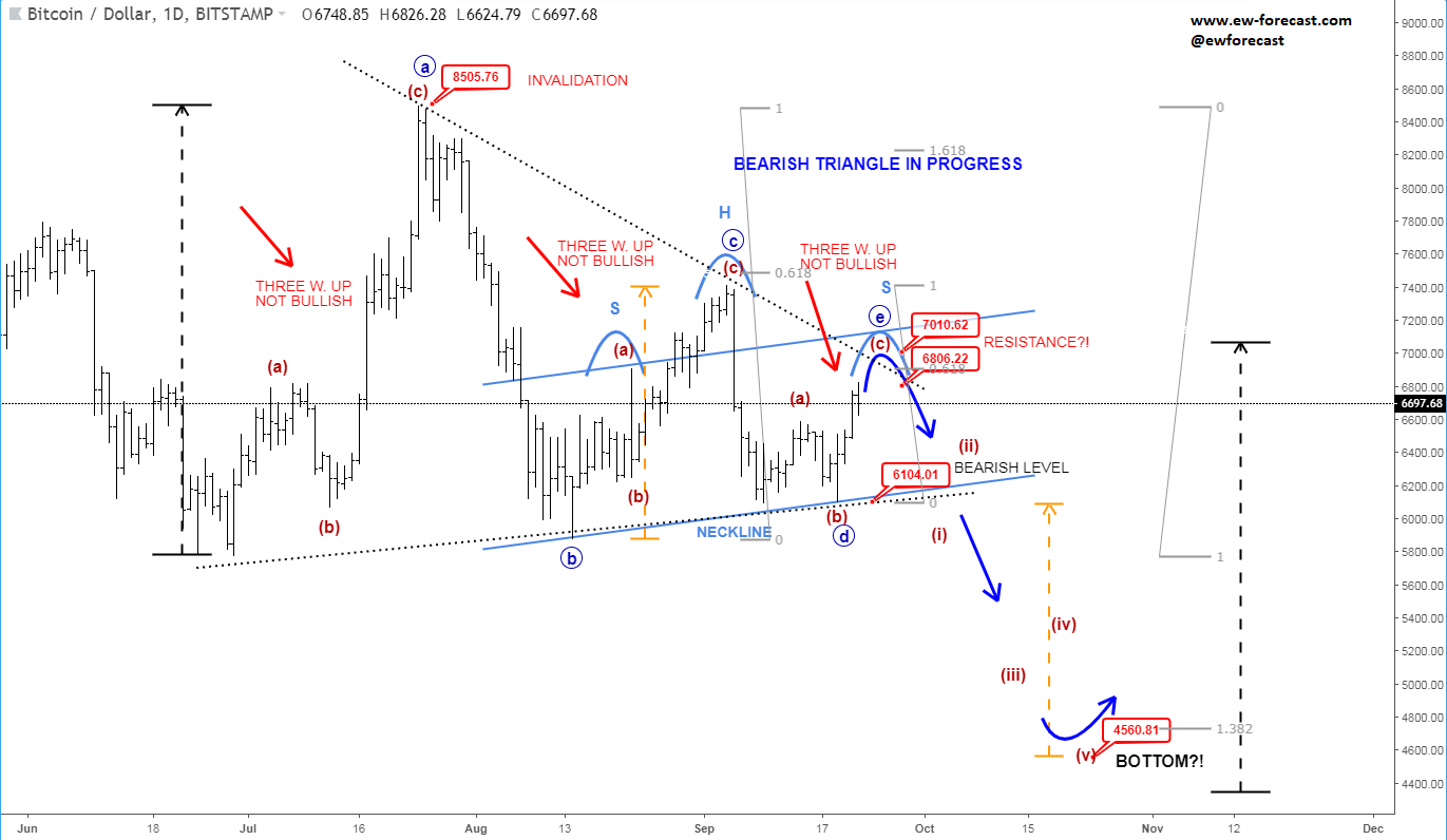 Bearish Elliott Wave