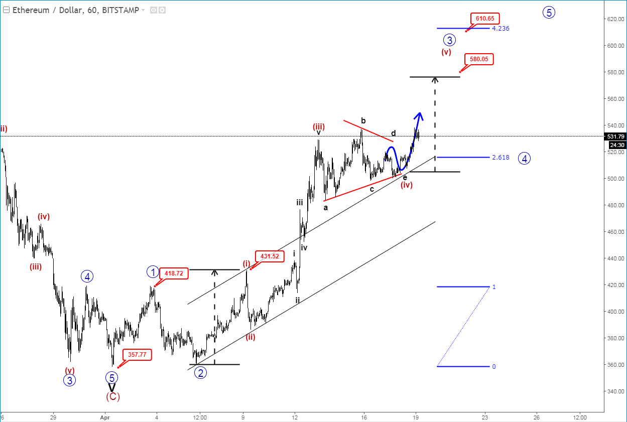Getting A Bitcoin License In Ny Elliott Wave Theory Ethereum